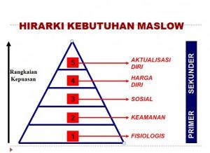 hirarki-kebutuhan-maslow (1)